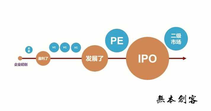 VC和PE的区别是什么?让你秒懂如何与风投机构打交道!【无本创业】