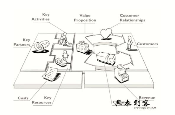 商业模式有哪些?目前最火的六大商业模式你必须知道!【商业模式】