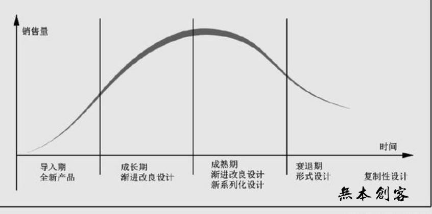 怎样选择成长股行业?市场集中度高说明什么?