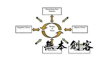 波特五力分析模型中的五力分别指什么