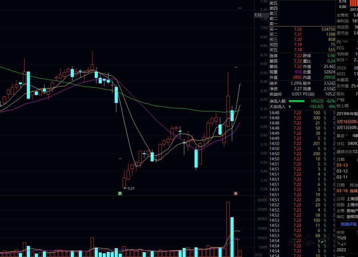 一个短线股票稳赚的方法:超短线暴利方法,背下来你也会!