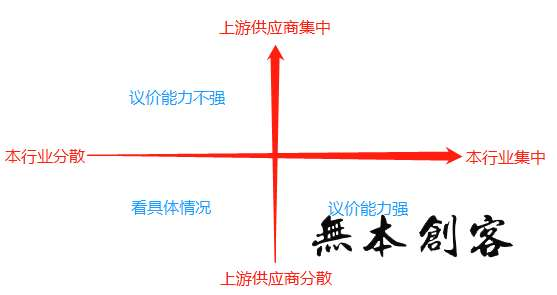 波特五力分析法怎么用?简要分析波特五力模型的使用方法