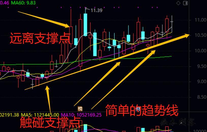 股价的支撑线在哪里怎么找?股票跌破支撑点后要怎么做?